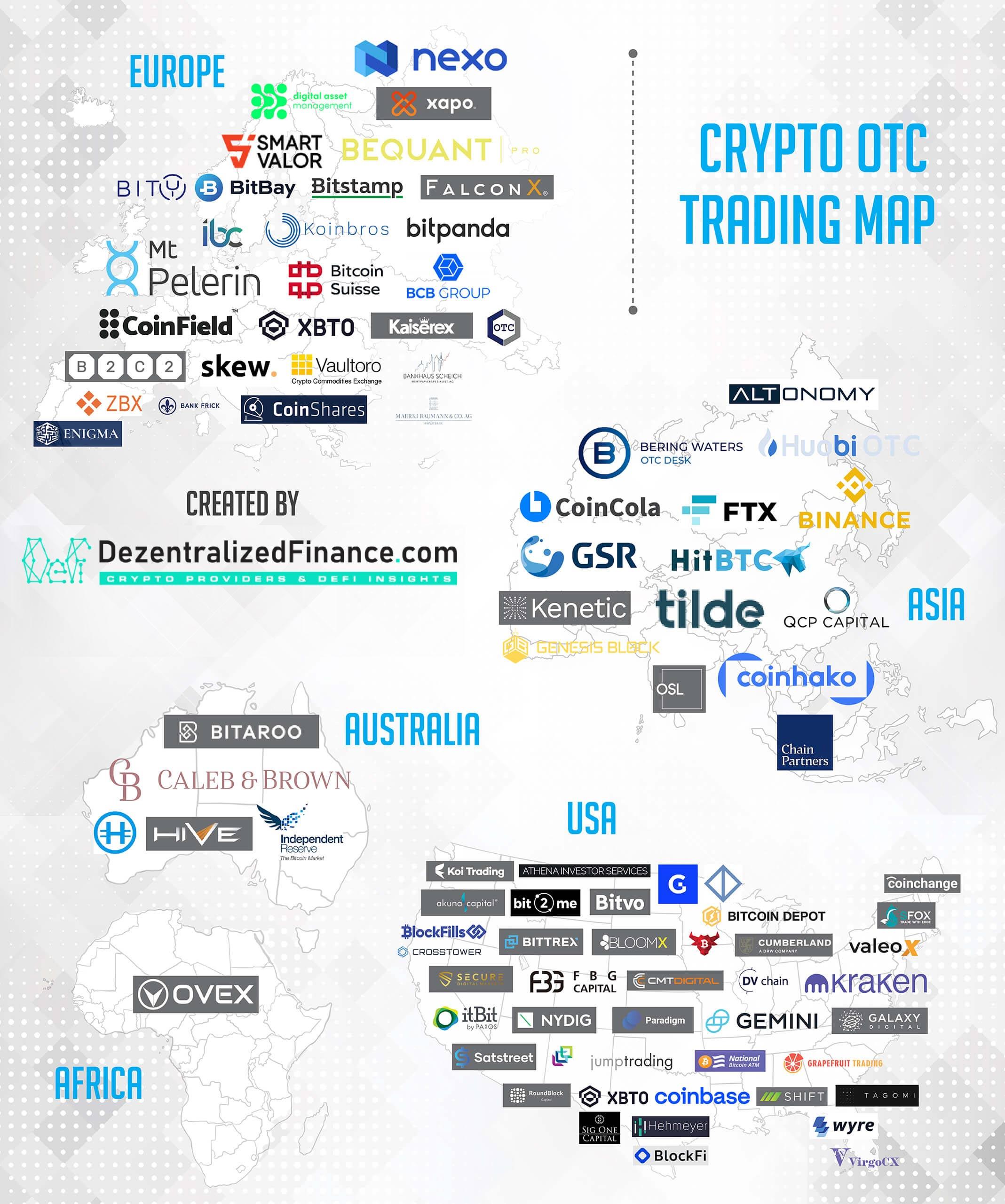 DezentralizedFinance.com OTC Trading Desks Map