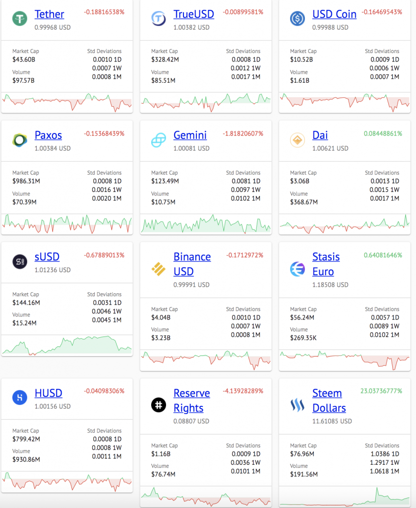 Stablecoin overview