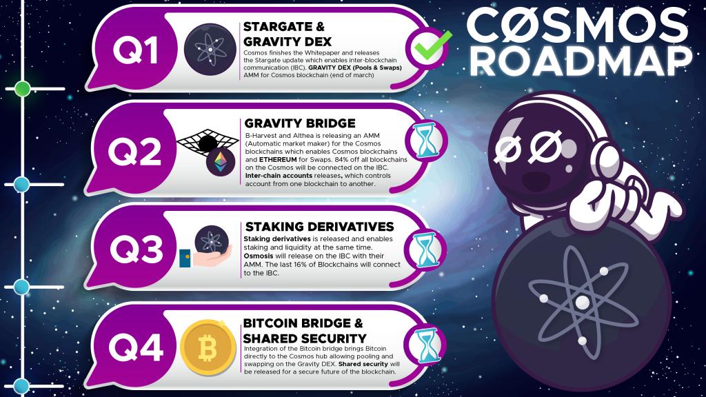 Cosmos Network Roadmap 2021