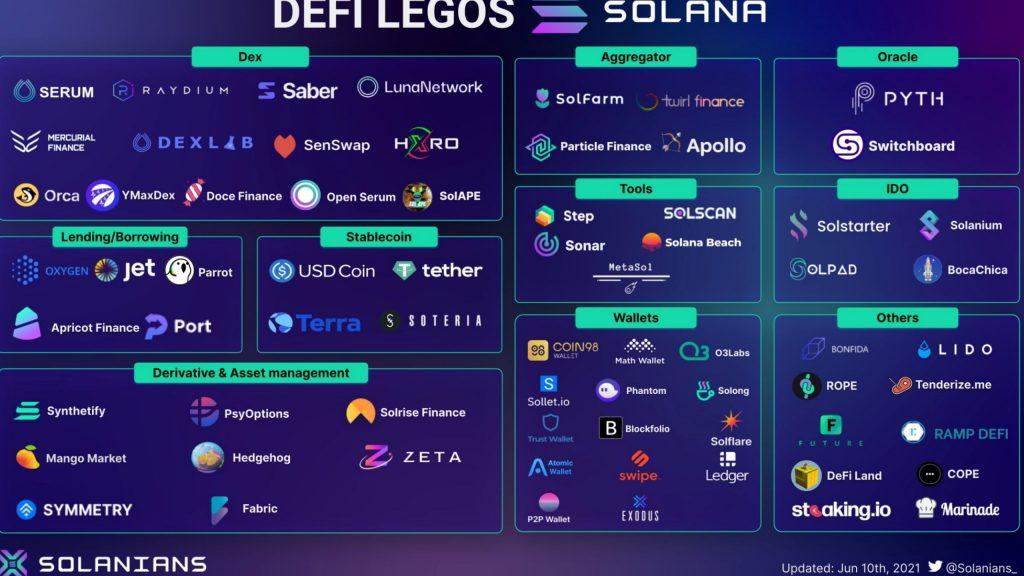 Solana DEFI LEGOS Solanians