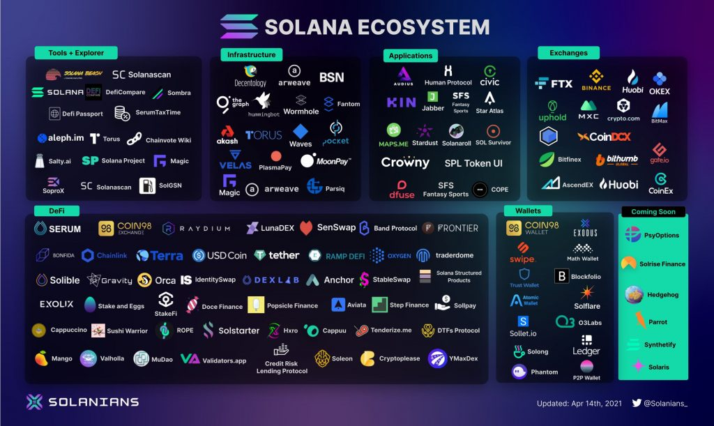Solana ecosystem overview by Solanians