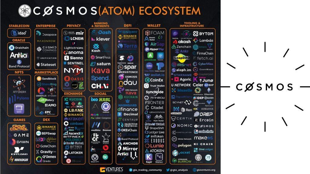 Tendermint Cosmos Network Atom