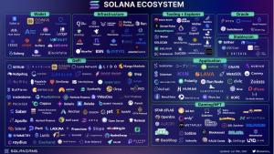 Solanians ecosystem overview Solana