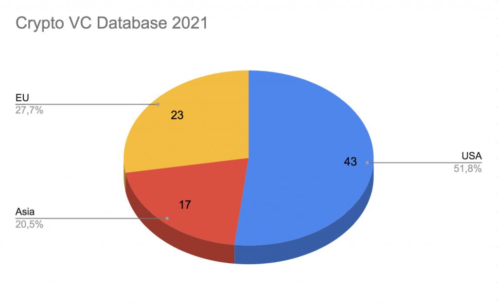 Crypto VC database 2021 diagram