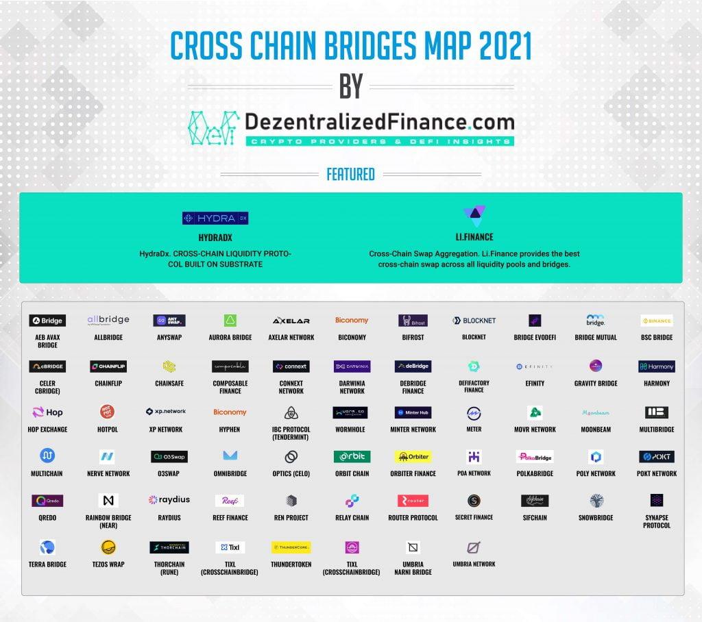 Cross-Chain-Bridges Map2021